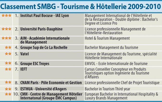 SMBG Ranking 2009-2010 of the best hotel management schools