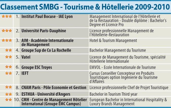Classement SMBG 2009-2010 des meilleures écoles en management hôtelier