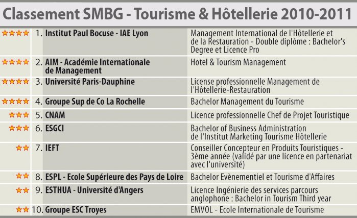 SMBG Ranking 2010-2011 of the best hotel management schools