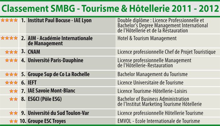 SMBG Ranking 2011-2012 of the best hotel management schools