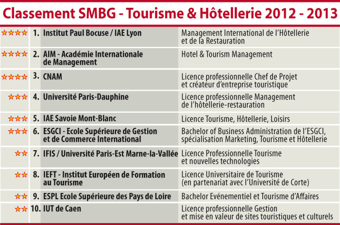 SMBG Ranking 2012-2013 of the best hotel management schools