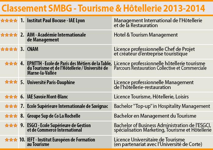 SMBG Ranking 2013-2014 of the best hotel management schools