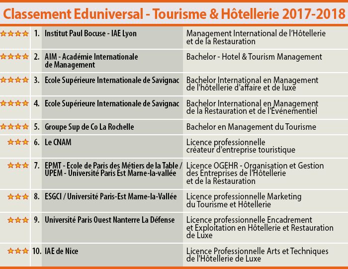 Best education and best hotel management school