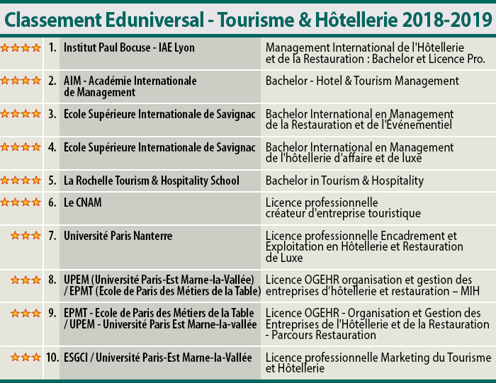 SMBG-Eduniversal ranking of the best hotel management schools